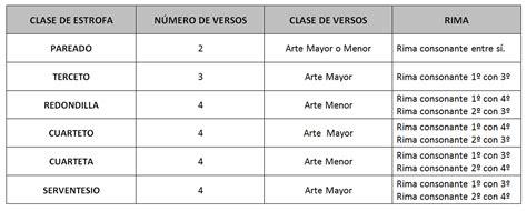 CLASES DE ESTROFAS. TABLA   AULA COMPARTIDA