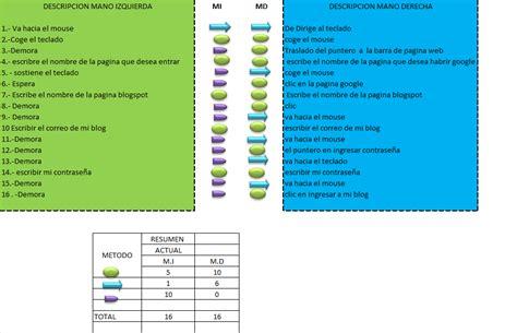 CLASES DE METODOS PAUL: DIAGRAMA BIMANUAL COMO ENTRAR A MI ...