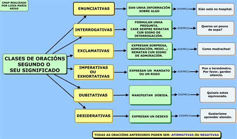 CLASES DE ORACIÓNS. MAPA CONCEPTUAL   JUGANDO Y APRENDIENDO