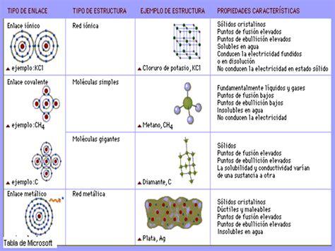 Clases de Química: Enlace Quimico. Tipos