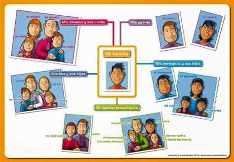 Clases de sol en Bélgica: ¿Cómo es tu familia?
