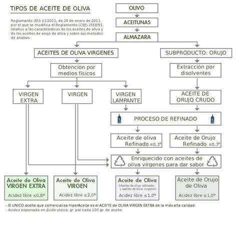 Clases o tipos de aceites de oliva | BioRincon Blog