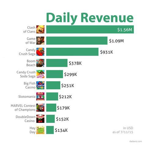 Clash of Clans for iOS Makes $1.56 Million in Revenue per ...