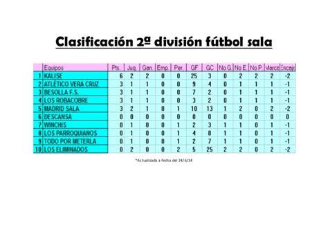 Clasificación 2ª división fútbol sala