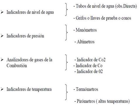 » Clasificacion de calderas