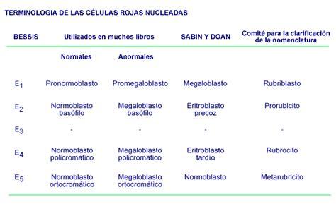 CLASIFICACION DE LAS CÉLULAS ROJAS