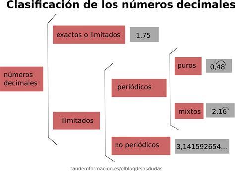 Clasificación de los números decimales   El blog de las dudas