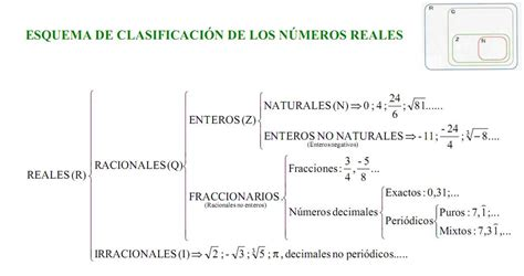 CLASIFICACIÓN DE LOS NÚMEROS. ESQUEMA RESUMEN « CIENCIA Y ...