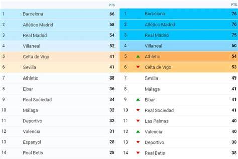 Clasificación Liga BBVA   Así se dio el vuelco a la Liga ...