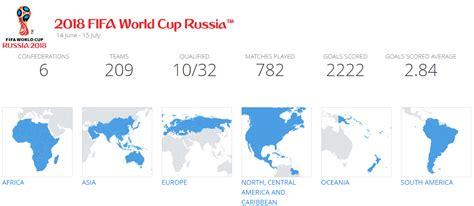 Clasificación Mundial Rusia 2018 | FNT | FútbolNewsToday ...