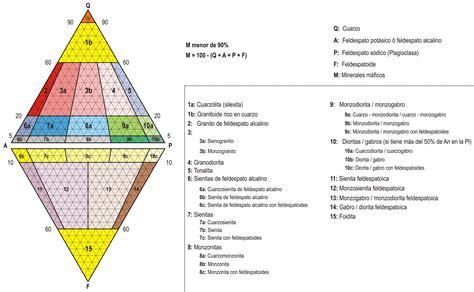 Clasificación sistemática de las rocas ígneas | Explorock
