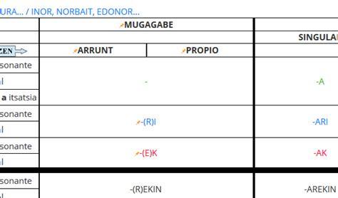 +Claves para aprobar examen de euskera - euskeraikasi blog