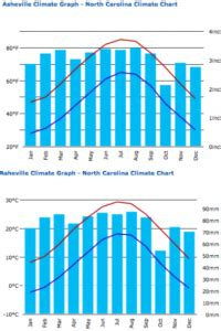 clima-carolina-del-norte-para-cultivo-de-trufas - Micofora