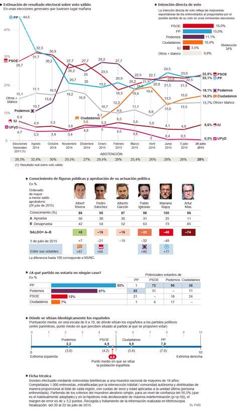 Clima político: intención de voto y valoración de líderes ...