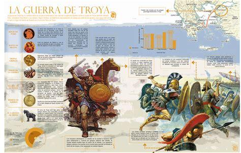 CLÍO: Infografía sobre la Guerra de Troya.