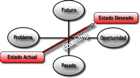 Coaching personal- profesional-familiar | Club Cadendo ...
