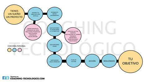 COACHING TECNOLOGICO | Una base para trabajar: el COACHING ...