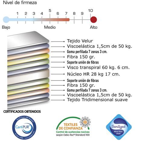 Colchón viscoelástico Transpiral | Compra en Confortonline.es