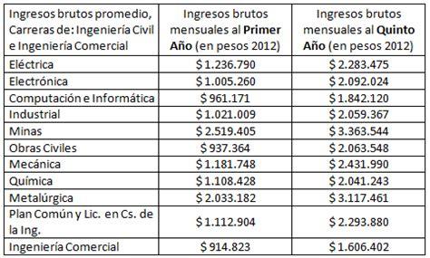 Colegio de Ingenieros de Chile: Diferencias por Género, en ...