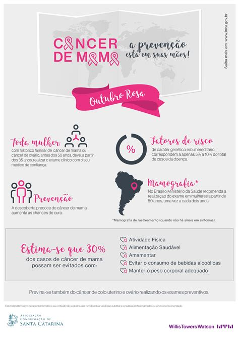 Colégio Santa Catarina de São Paulo   Câncer de mama   A ...