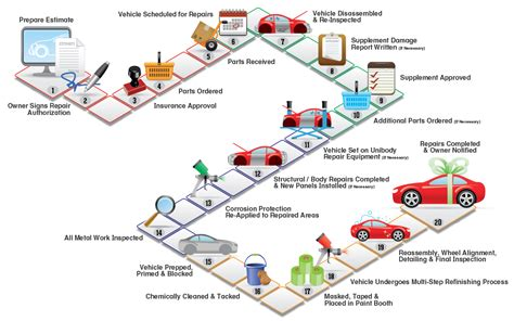 collision-repair-process-flow-chart.png (1200×751 ...