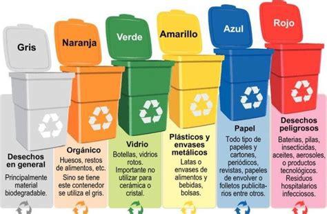Colores del Reciclaje 【Contenedores de Basura + Ejemplos】