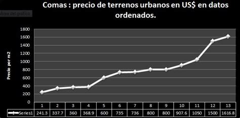 Comas. precio del metro cuadrado de terreno urbano en ...