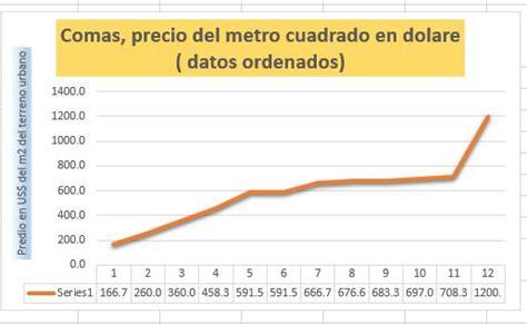 Comas, precio del terreno urbano en metros cuadrados ...