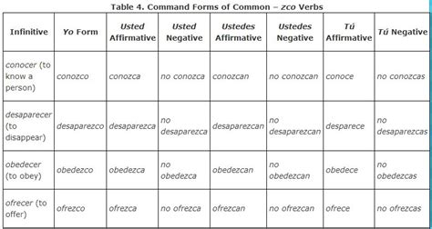 Command Forms of Verbs