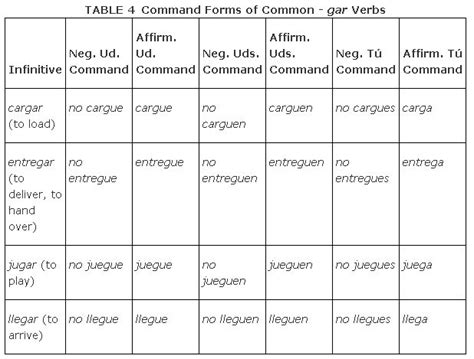 Command Forms Using the Subjunctive