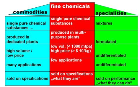 Commercial classification of chemicals - Wikipedia