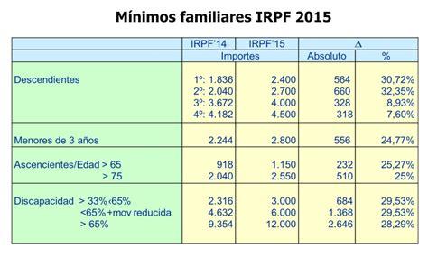 Cómo afectará la reforma del IRPF a tu nómina ...
