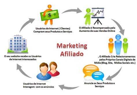 Como Aplicar Marketing de Afiliados a tu Multinivel Online ...