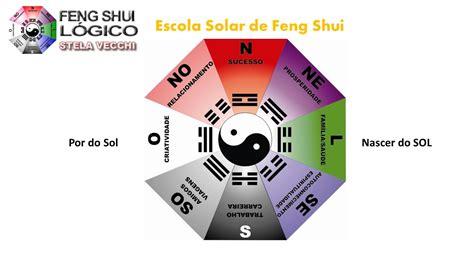 Como aplicar o Ba-guá – Feng Shui Lógico Hemisfério Sul ...