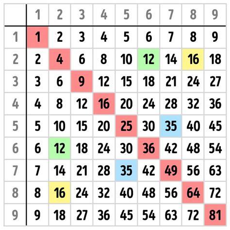 Cómo aprenderte las tablas de multiplicar de memoria y no ...