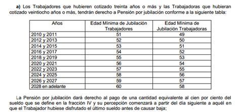Cómo calcular pensiones del IMSS e ISSSTE