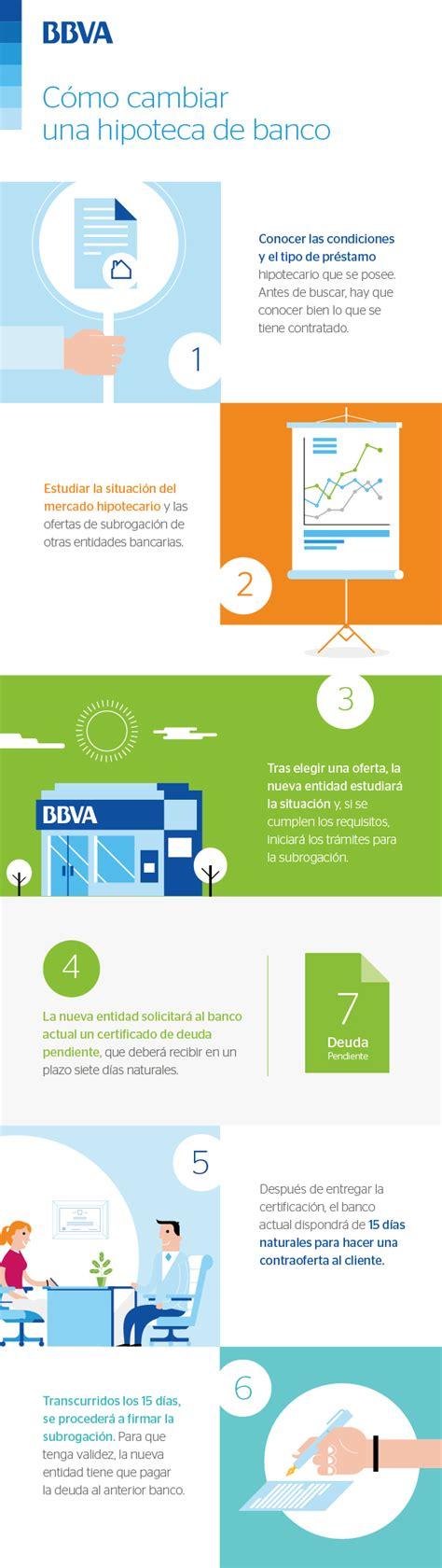 Cómo cambiar una hipoteca de banco - BBVA.es