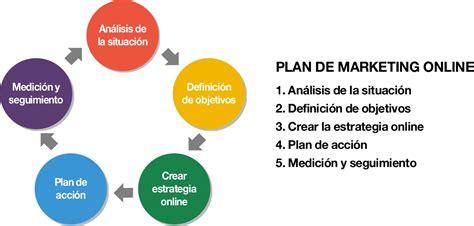 Como crear un plan de Marketing online, la guía definitiva