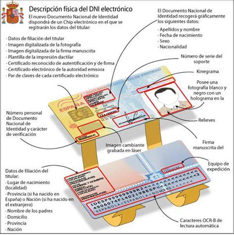 Cómo, dónde y para qué usar el DNI electrónico