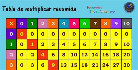 Como enseñar las tablas de multiplicar a niños de primaria ...
