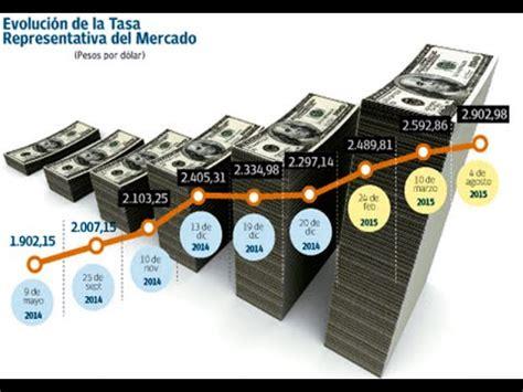 Cómo entender La Tasa de Cambio y su impacto en el mercado ...