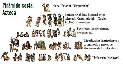 ¿Cómo era la pirámide social de los aztecas?