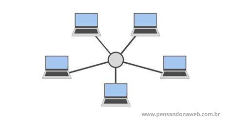 Como funciona a Internet e a World Wide Web