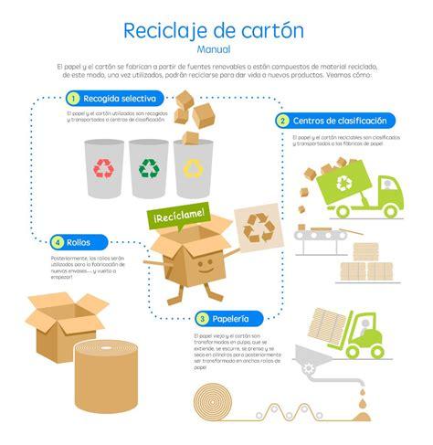 Cómo funciona el reciclaje de cartón  con infografía
