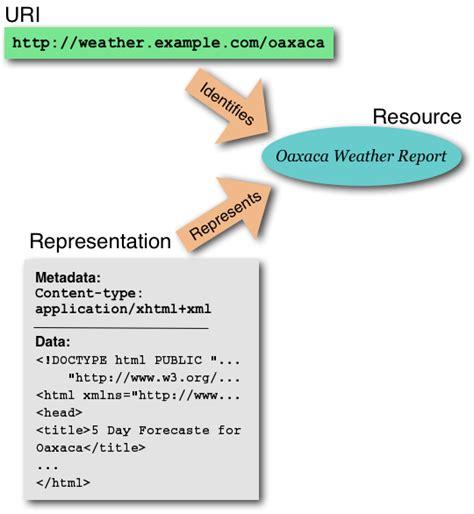 Cómo funciona la Web: Arquitectura de la World Wide Web ...