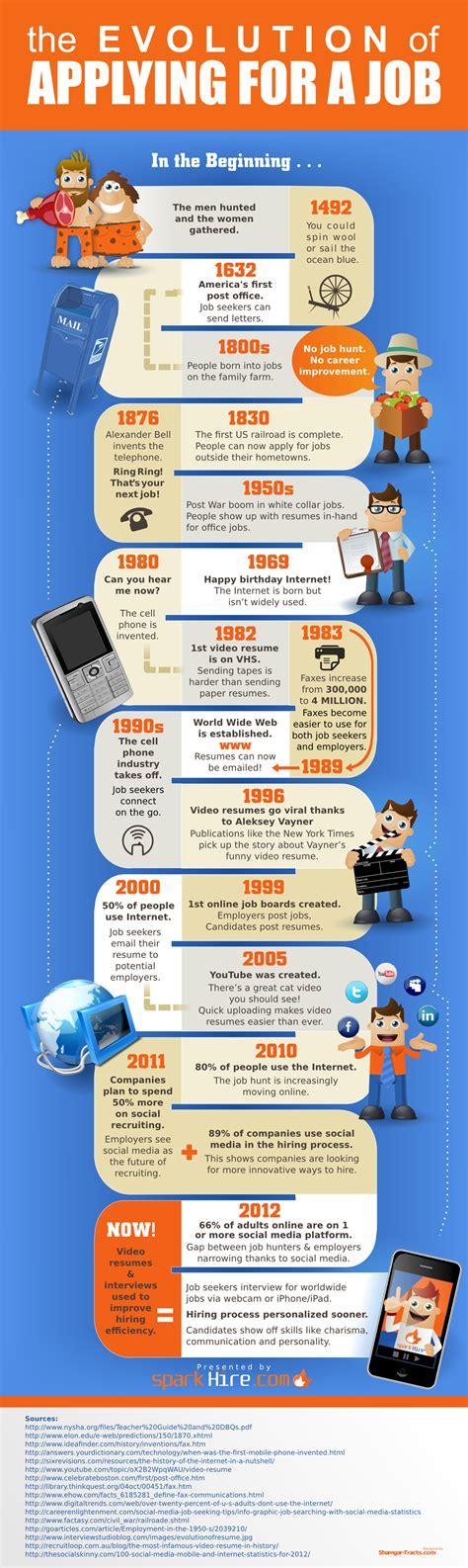 ¿Cómo ha evolucionado la forma de pedir trabajo ...