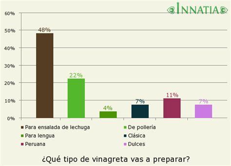 Cómo hacer vinagretas fáciles caseras - Innatia.com
