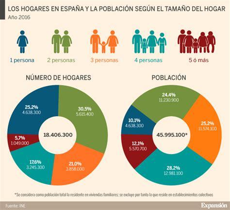 ¿Cómo han cambiado los hogares españoles?
