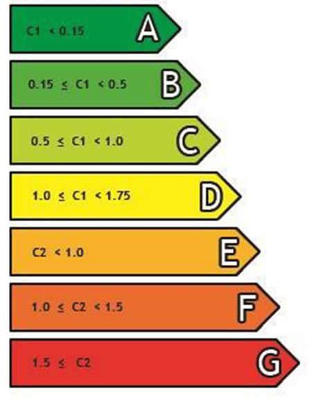 Cómo interpretar la calificación energética de tu vivienda ...
