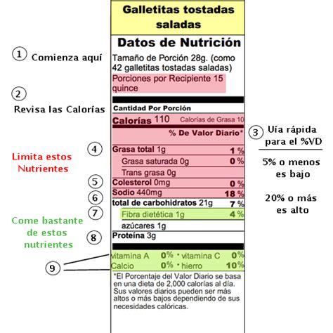 Como leer Etiquetas de Nutrición | Hijo Sano
